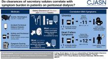 Association of Tubular Solute Clearance with Symptom Burden in Incident Peritoneal Dialysis