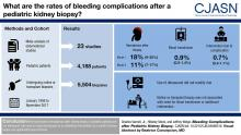 Bleeding Complications after Pediatric Kidney Biopsy