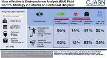 Bioimpedance Guided Fluid Management in Peritoneal Dialysis