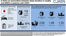 Sleep Quality and Sleep Duration with CKD are Associated with Progression to ESKD