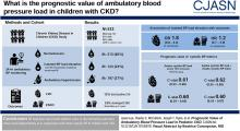 Prognostic Value of Ambulatory Blood Pressure Load in Pediatric CKD