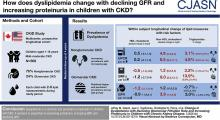 Change in Dyslipidemia with Declining Glomerular Filtration Rate and Increasing Proteinuria in Children with CKD