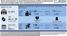 Central Blood Pressure and Cardiovascular Outcomes in Chronic Kidney Disease