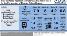 Time-Centered Approach to Understanding Risk Factors for the Progression of CKD
