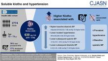 Soluble Klotho and Incident Hypertension