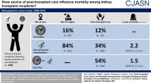 Source of Post-Transplant Care and Mortality among Kidney Transplant Recipients Dually Enrolled in VA and Medicare
