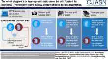 Quantifying Donor Effects on Transplant Outcomes Using Kidney Pairs from Deceased Donors