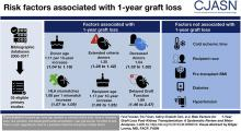 Risk Factors for 1-Year Graft Loss After Kidney Transplantation