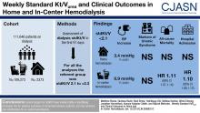 Weekly Standard Kt/V<sub>urea</sub> and Clinical Outcomes in Home and In-Center Hemodialysis