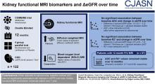 Kidney Functional Magnetic Resonance Imaging and Change in eGFR in Individuals with CKD