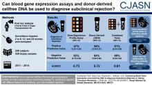 Combining Blood Gene Expression and Cellfree DNA to Diagnose Subclinical Rejection in Kidney Transplant Recipients