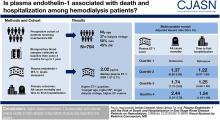 Plasma Endothelin-1 and Risk of Death and Hospitalization in Patients undergoing Maintenance Hemodialysis