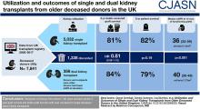 Utilization and Outcomes of Single and Dual Kidney Transplants from Older Deceased Donors in the United Kingdom