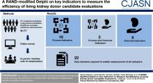 A RAND-Modified Delphi on Key Indicators to Measure the Efficiency of Living Kidney Donor Candidate Evaluations