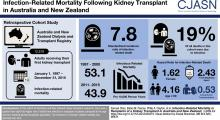 Infection-Related Mortality in Recipients of a Kidney Transplant in Australia and New Zealand