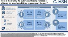 COVID-19 Outbreak and Management Approach for Families with Children on Long-Term Kidney Replacement Therapy
