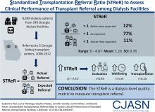 Standardized Transplantation Referral Ratio to Assess Performance of Transplant Referral among Dialysis Facilities