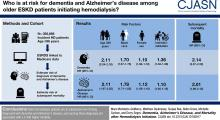 Dementia, Alzheimer's Disease, and Mortality after Hemodialysis Initiation