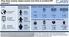 Evolution Over Time of Volume Status and PD-Related Practice Patterns in an Incident Peritoneal Dialysis Cohort