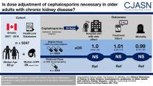 Clinical Outcomes of Failing to Dose-Reduce Cephalosporin Antibiotics in Older Adults with CKD