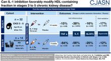 IL-1 Inhibition and Function of the HDL-Containing Fraction of Plasma in Patients with Stages 3 to 5 CKD