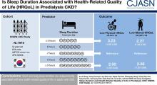 Sleep Duration and Health-Related Quality of Life in Predialysis CKD