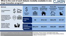 Cost of Dialysis Therapy by Modality in Manitoba