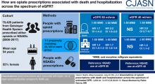 Associations of Opioid Prescriptions with Death and Hospitalization across the Spectrum of Estimated GFR