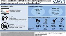 Recovery of Kidney Function in Children Treated with Maintenance Dialysis