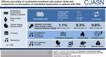 Combination Treatment with Sodium Nitrite and Isoquercetin on Endothelial Dysfunction among Patients with CKD