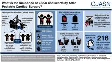 Incidence of ESKD and Mortality among Children with Congenital Heart Disease after Cardiac Surgery