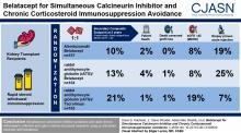 Belatacept for Simultaneous Calcineurin Inhibitor and Chronic Corticosteroid Immunosuppression Avoidance