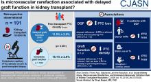 Acute Kidney Injury, Microvascular Rarefaction, and Estimated Glomerular Filtration Rate in Kidney Transplant Recipients