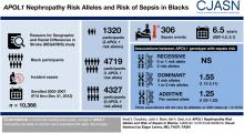 <em>APOL1</em> Nephropathy Risk Alleles and Risk of Sepsis in Blacks