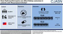 Hydroxychloroquine Use and Risk of CKD in Patients with Rheumatoid Arthritis