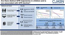 Sex and Glomerular Filtration Rate Trajectories in Children