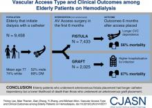 Vascular Access Type and Clinical Outcomes among Elderly Patients on Hemodialysis