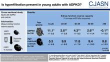 Kidney Function Reserve Capacity in Early and Later Stage Autosomal Dominant Polycystic Kidney Disease