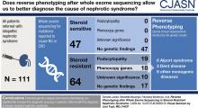 Reverse Phenotyping after Whole-Exome Sequencing in Steroid-Resistant Nephrotic Syndrome
