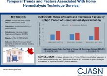 Temporal Trends and Factors Associated with Home Hemodialysis Technique Survival in Canada