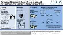Association between Medicaid Expansion under the Affordable Care Act and Preemptive Listings for Kidney Transplantation