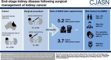 End-Stage Kidney Disease following Surgical Management of Kidney Cancer