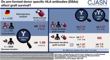 Preformed Donor-Specific HLA Antibodies in Living and Deceased Donor Transplantation