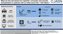 Risk Factors and Outcomes of Rapid Correction of Severe Hyponatremia