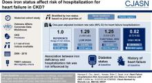 Heart Failure Hospitalization Risk associated with Iron Status in Veterans with CKD