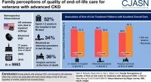 Family Perceptions of Quality of End-of-Life Care for Veterans with Advanced CKD