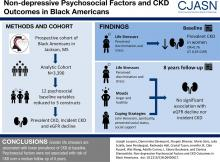 Nondepressive Psychosocial Factors and CKD Outcomes in Black Americans