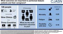 Patient and Caregiver Priorities for Outcomes in Peritoneal Dialysis
