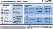 Associations between Deprivation, Geographic Location, and Access to Pediatric Kidney Care in the United Kingdom
