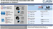 Low Serum Bicarbonate and CKD Progression in Children
